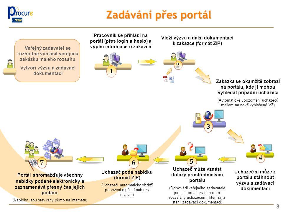 Zadávání přes portál Pracovník se přihlásí na portál (přes login a heslo) a vyplní informace o zakázce.