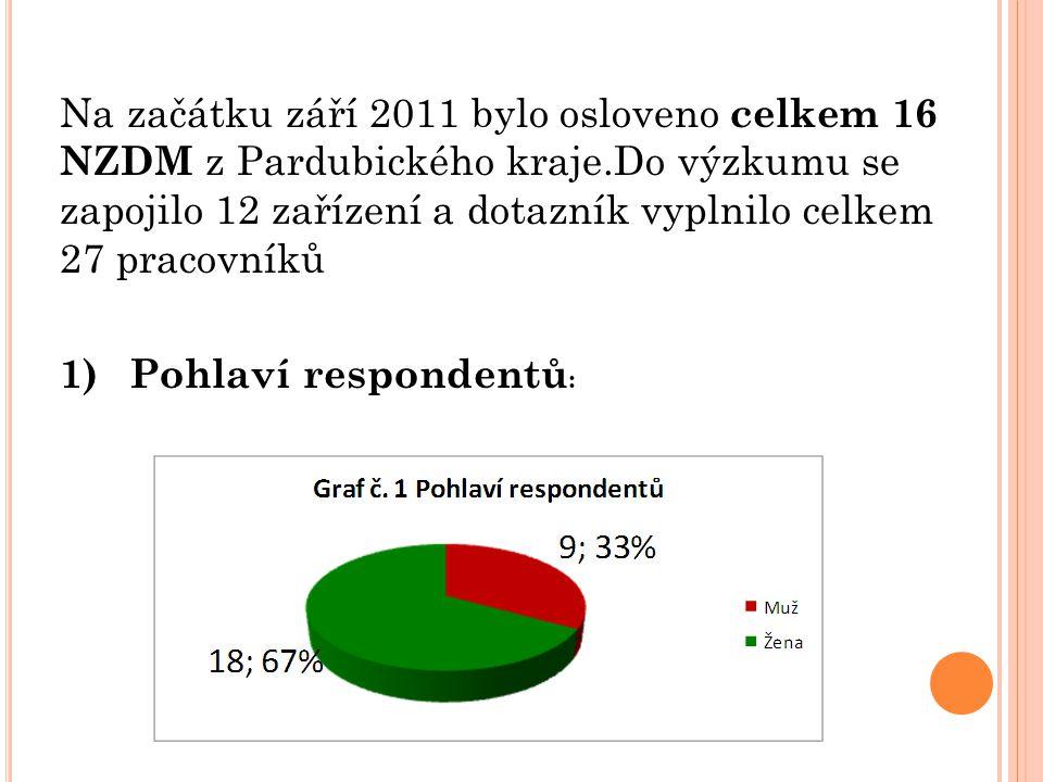Na začátku září 2011 bylo osloveno celkem 16 NZDM z Pardubického kraje