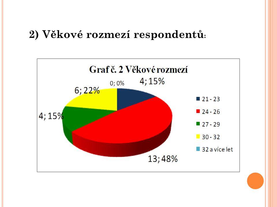 2) Věkové rozmezí respondentů:
