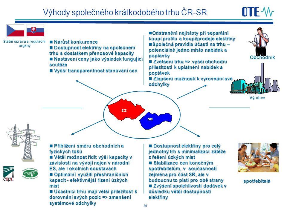 Výhody společného krátkodobého trhu ČR-SR