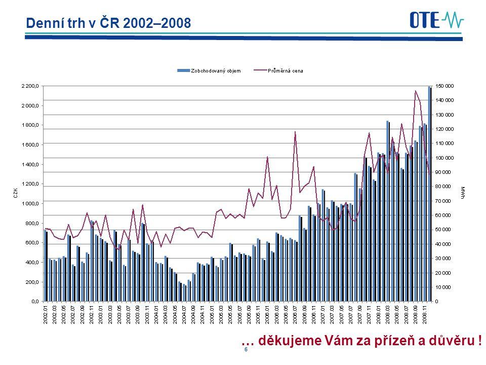 Denní trh v ČR 2002–2008 … děkujeme Vám za přízeň a důvěru !