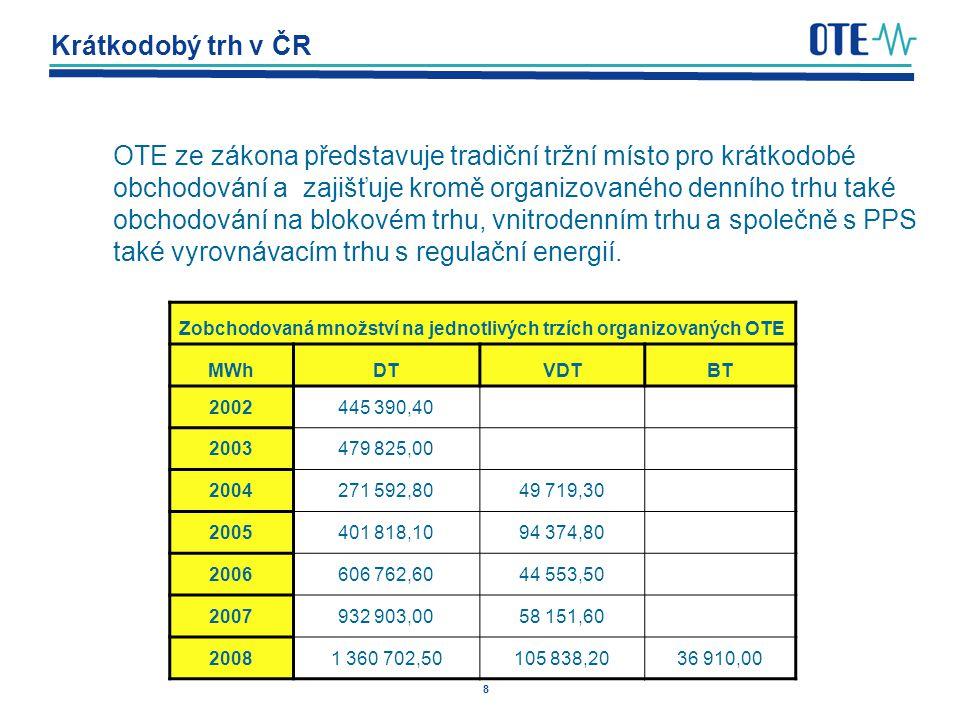 Zobchodovaná množství na jednotlivých trzích organizovaných OTE