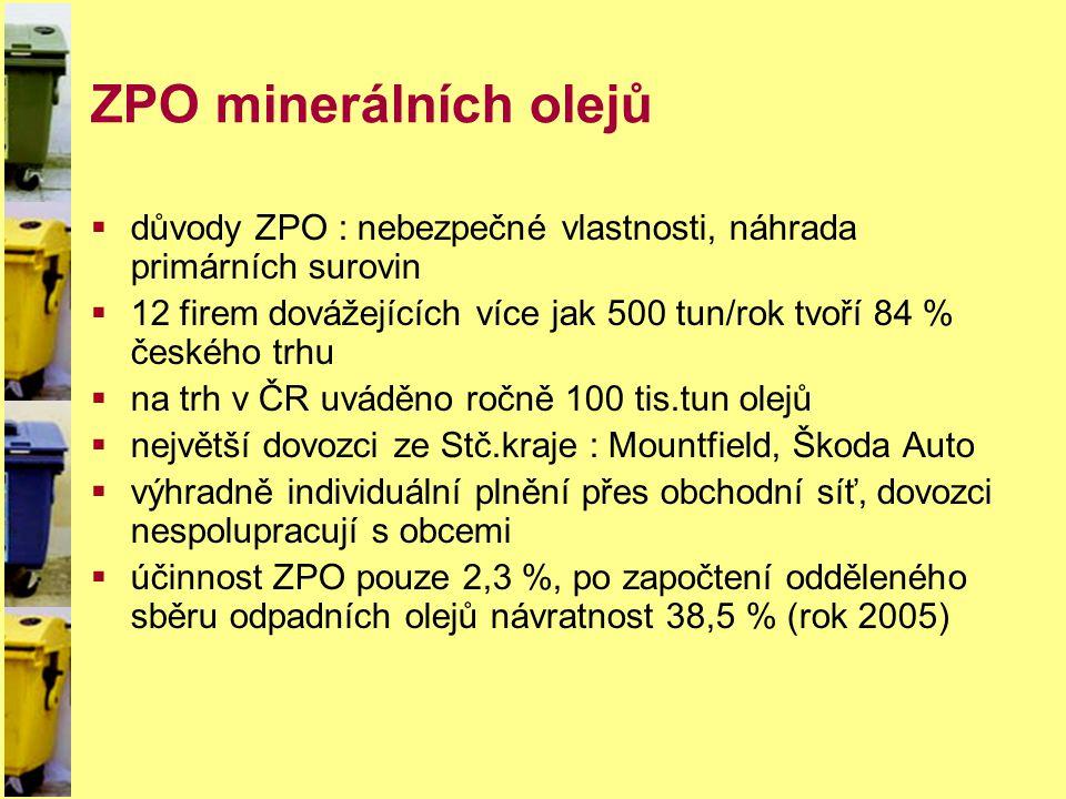 ZPO minerálních olejů důvody ZPO : nebezpečné vlastnosti, náhrada primárních surovin.