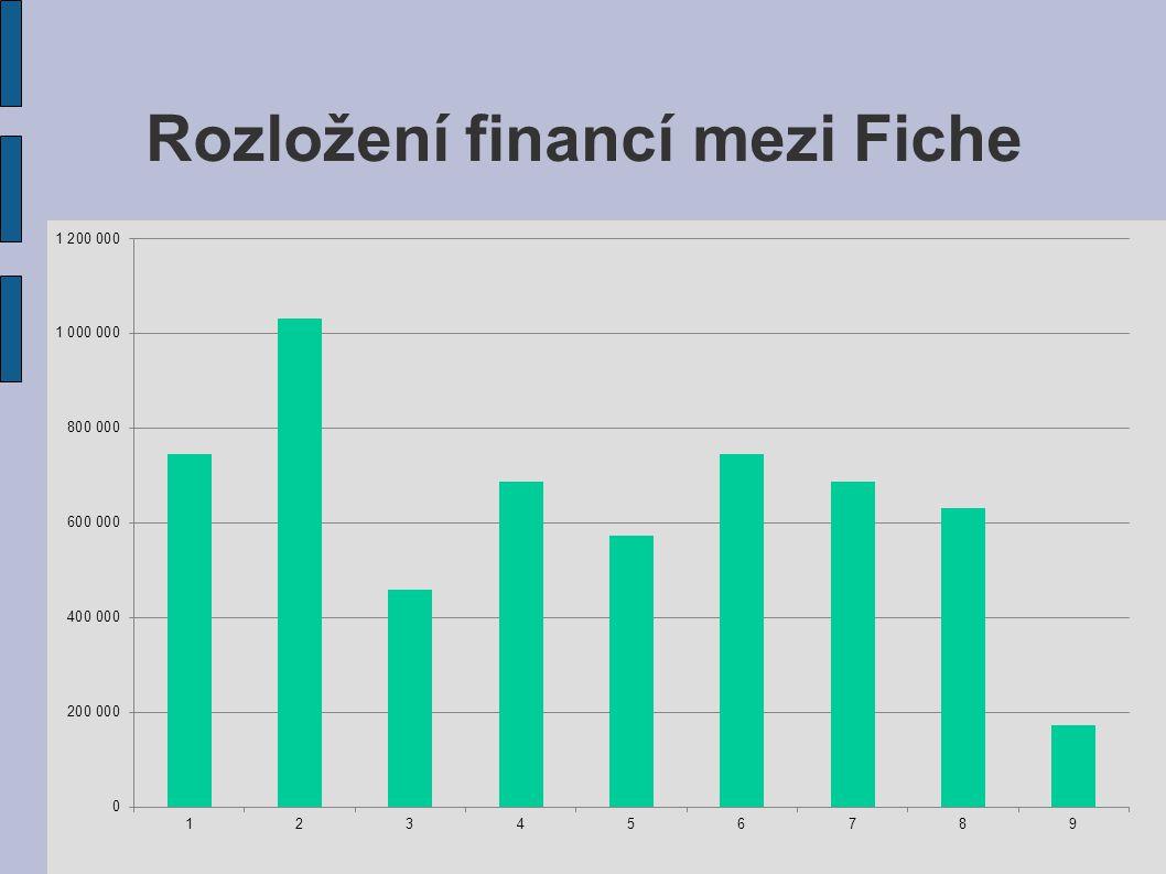 Rozložení financí mezi Fiche