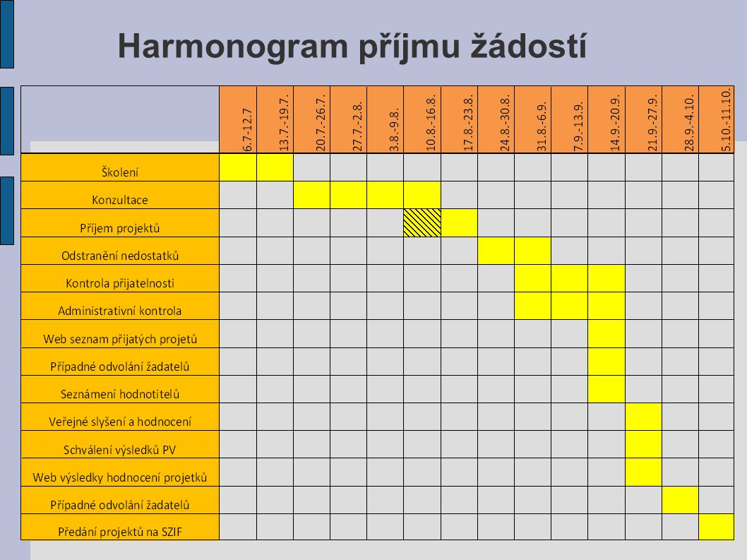 Harmonogram příjmu žádostí