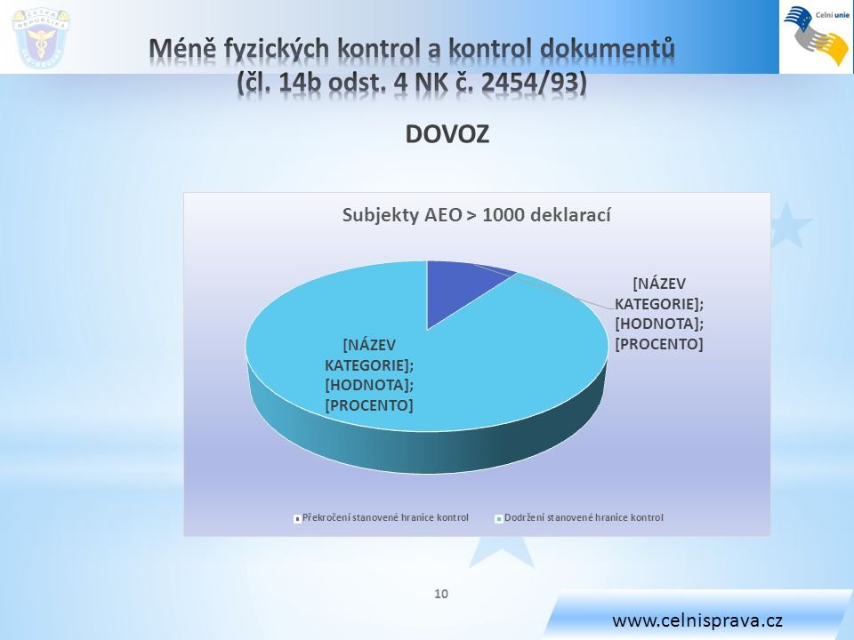 Méně fyzických kontrol a kontrol dokumentů (čl. 14b odst. 4 NK č