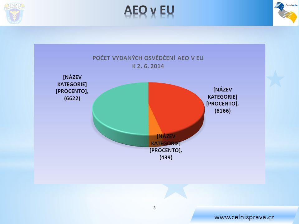 www.celnisprava.cz AEO v EU