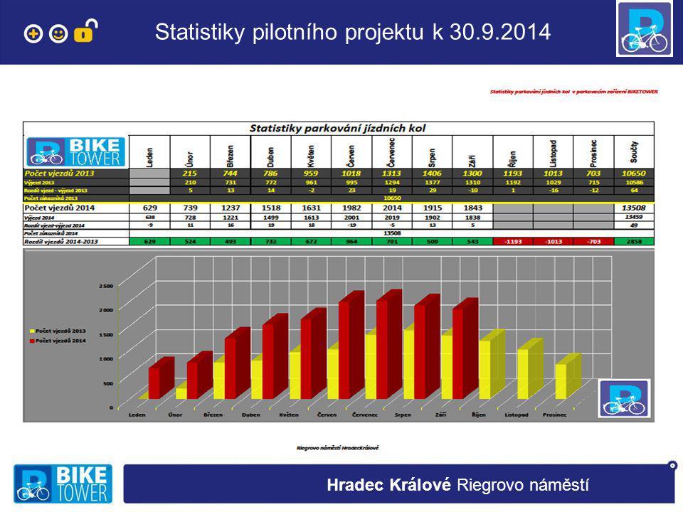 Statistiky pilotního projektu k 30.9.2014