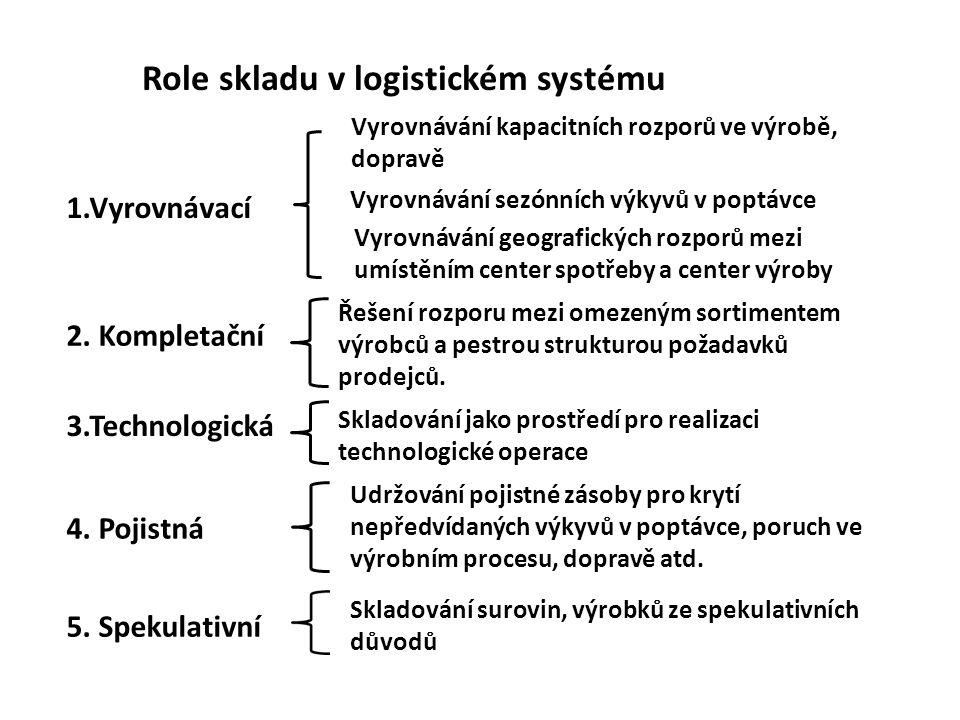 Role skladu v logistickém systému