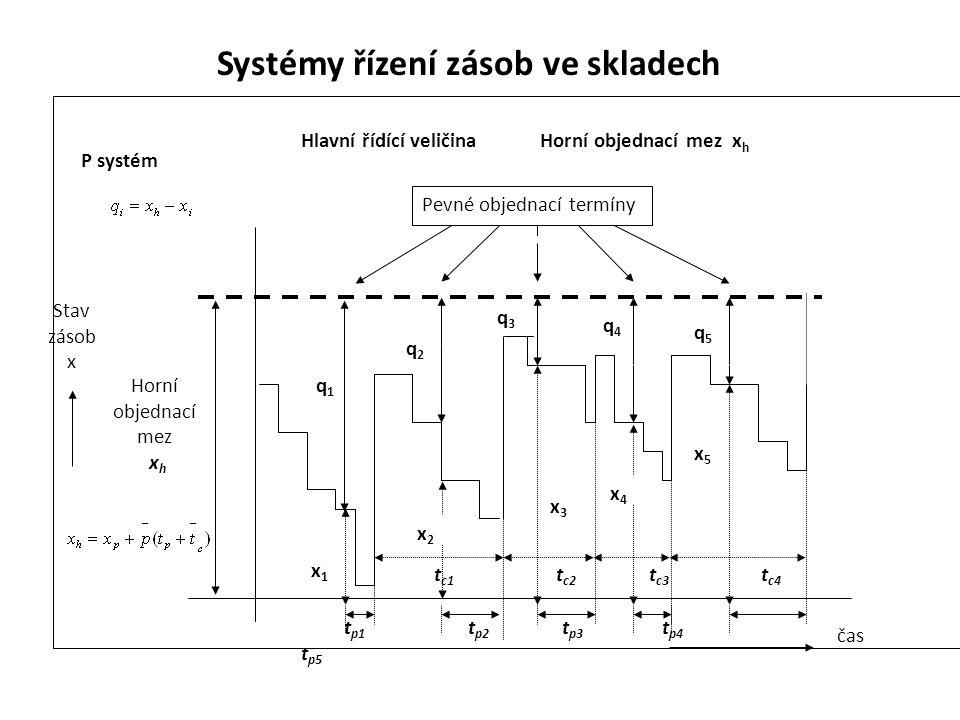 Systémy řízení zásob ve skladech