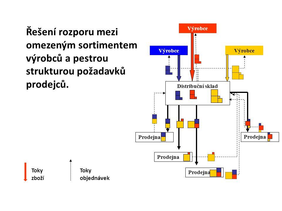 Řešení rozporu mezi omezeným sortimentem výrobců a pestrou strukturou požadavků prodejců.