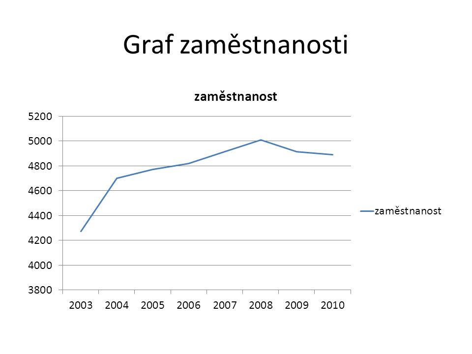 Graf zaměstnanosti