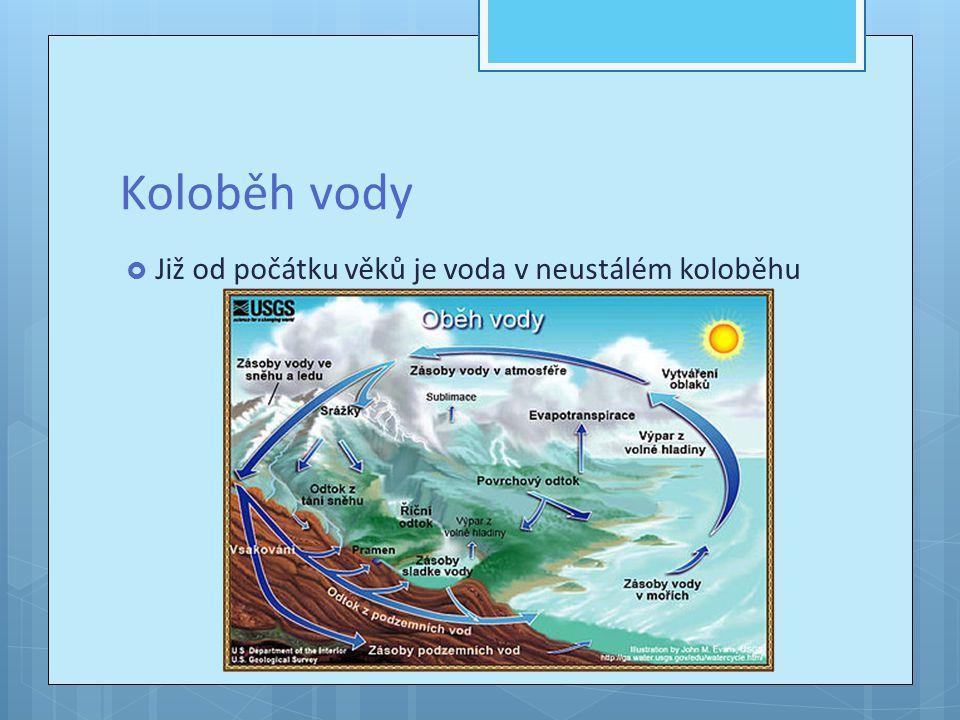Koloběh vody Již od počátku věků je voda v neustálém koloběhu