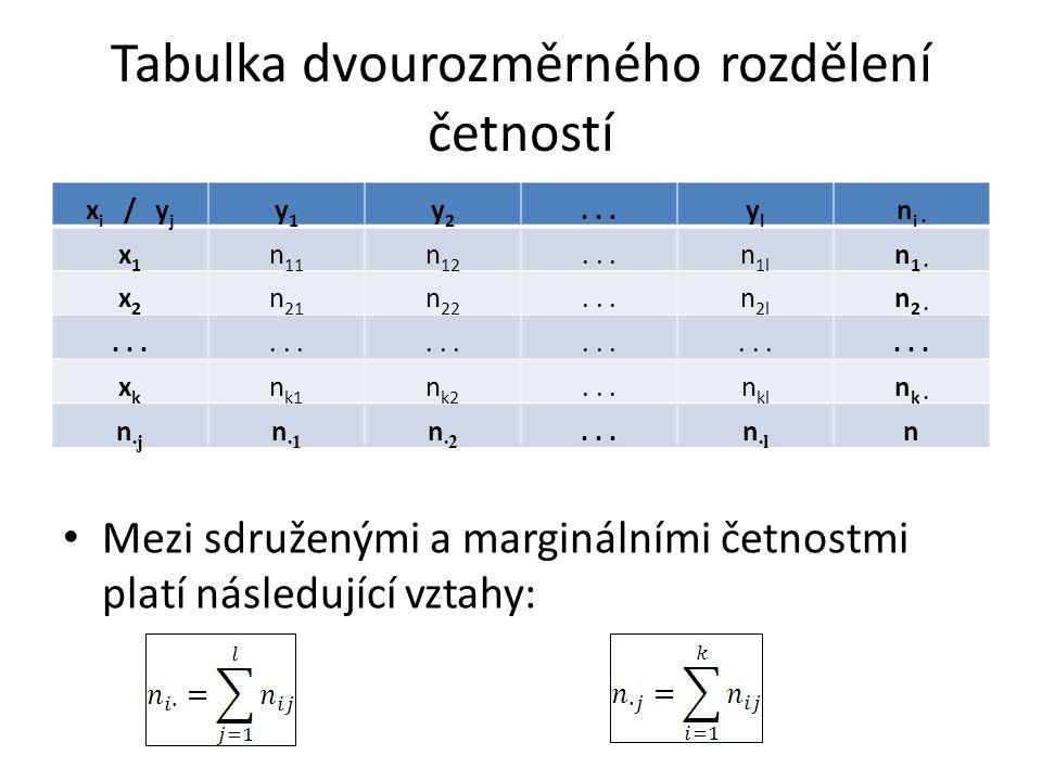 Tabulka dvourozměrného rozdělení četností