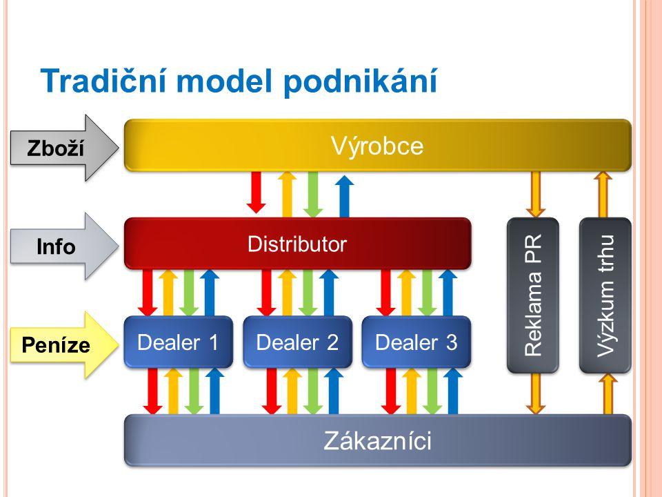 Tradiční model podnikání