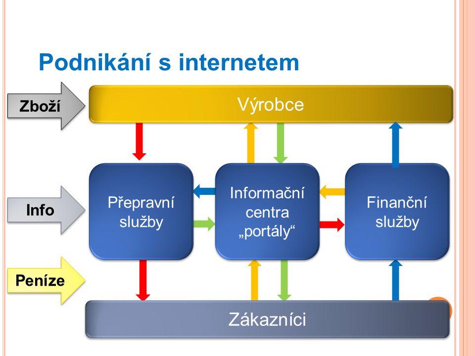 Podnikání s internetem