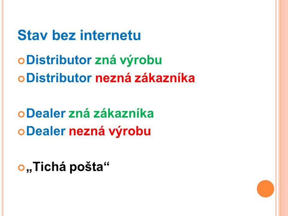 Stav bez internetu Distributor zná výrobu Distributor nezná zákazníka
