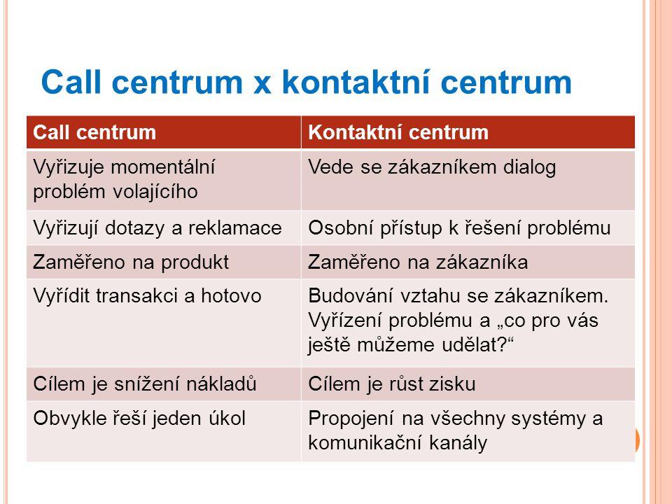 Call centrum x kontaktní centrum