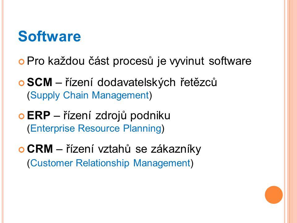 Software Pro každou část procesů je vyvinut software