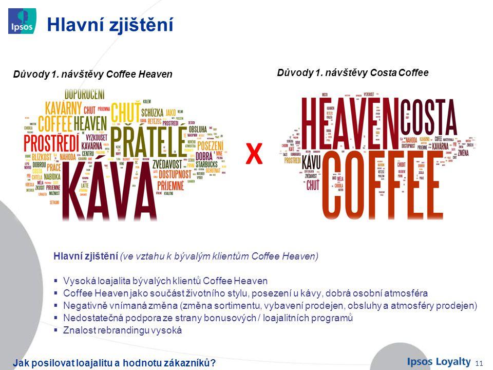 X Hlavní zjištění Důvody 1. návštěvy Coffee Heaven