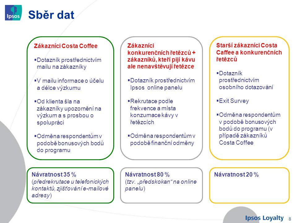 Sběr dat Zákazníci Costa Coffee