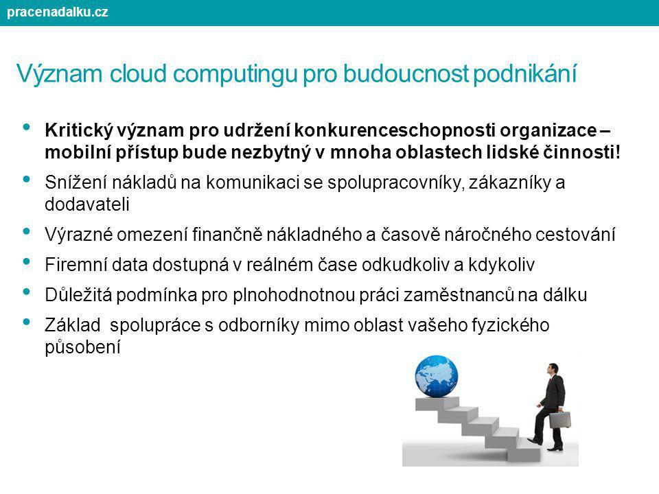 Význam cloud computingu pro budoucnost podnikání