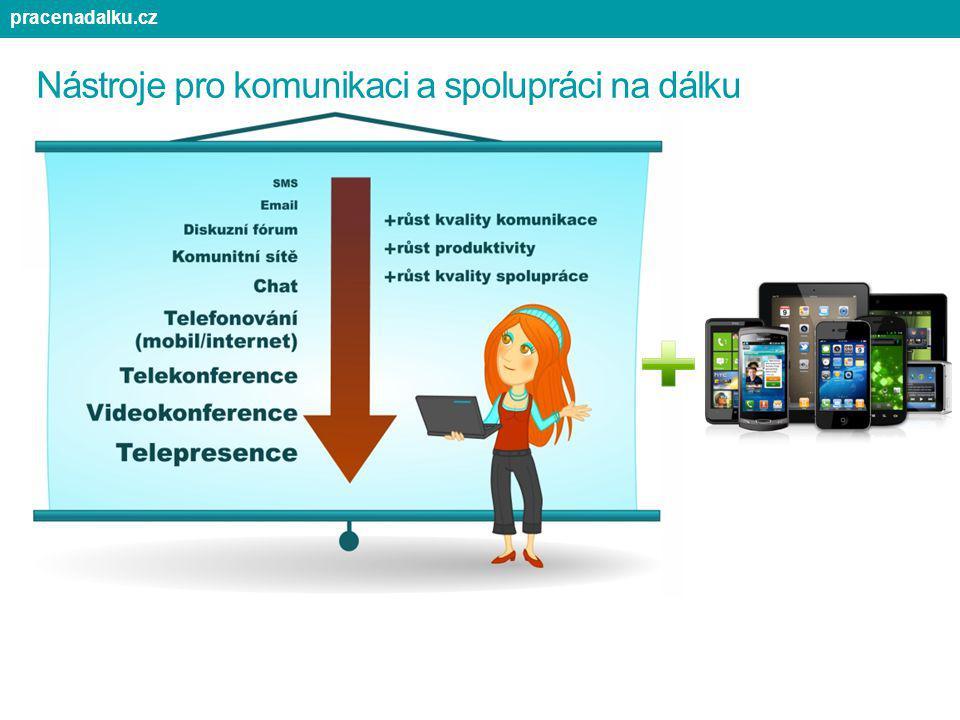 Nástroje pro komunikaci a spolupráci na dálku