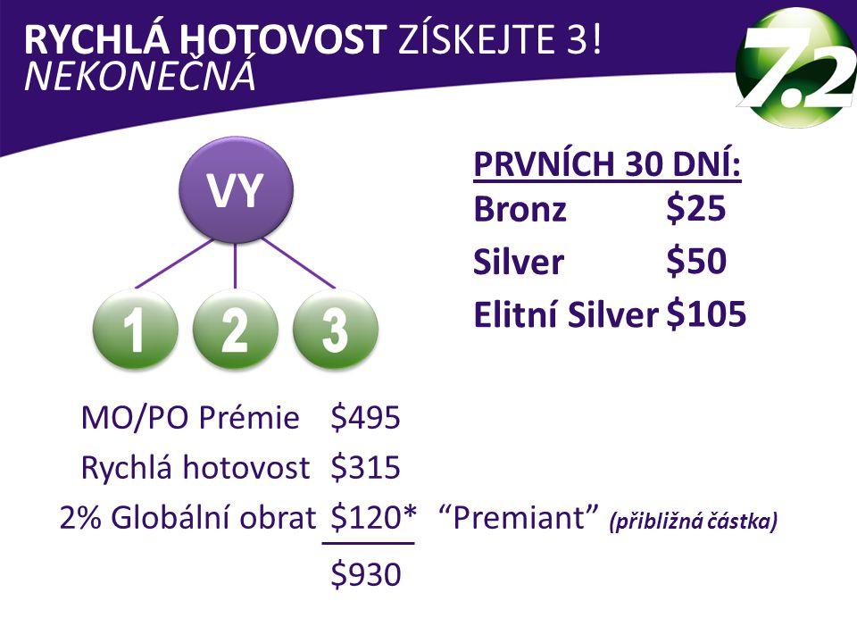 VY RYCHLÁ HOTOVOST ZÍSKEJTE 3! NEKONEČNÁ Bronz $25 Silver $50