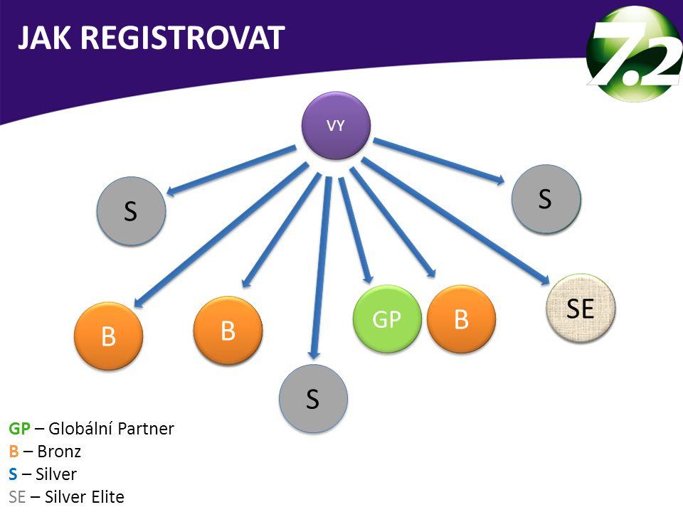JAK REGISTROVAT S S SE B B B S GP GP GP GP GP GP – Globální Partner