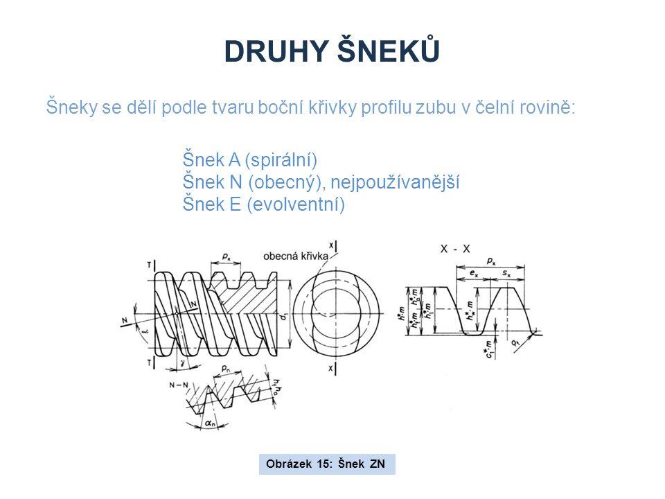 Druhy šneků Šneky se dělí podle tvaru boční křivky profilu zubu v čelní rovině: Šnek A (spirální) Šnek N (obecný), nejpoužívanější.