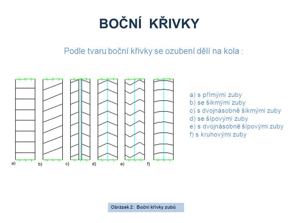 Boční křivky Podle tvaru boční křivky se ozubení dělí na kola :