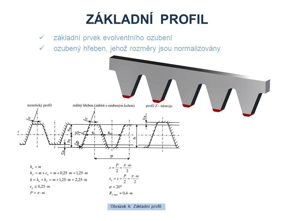 Základní profil základní prvek evolventního ozubení