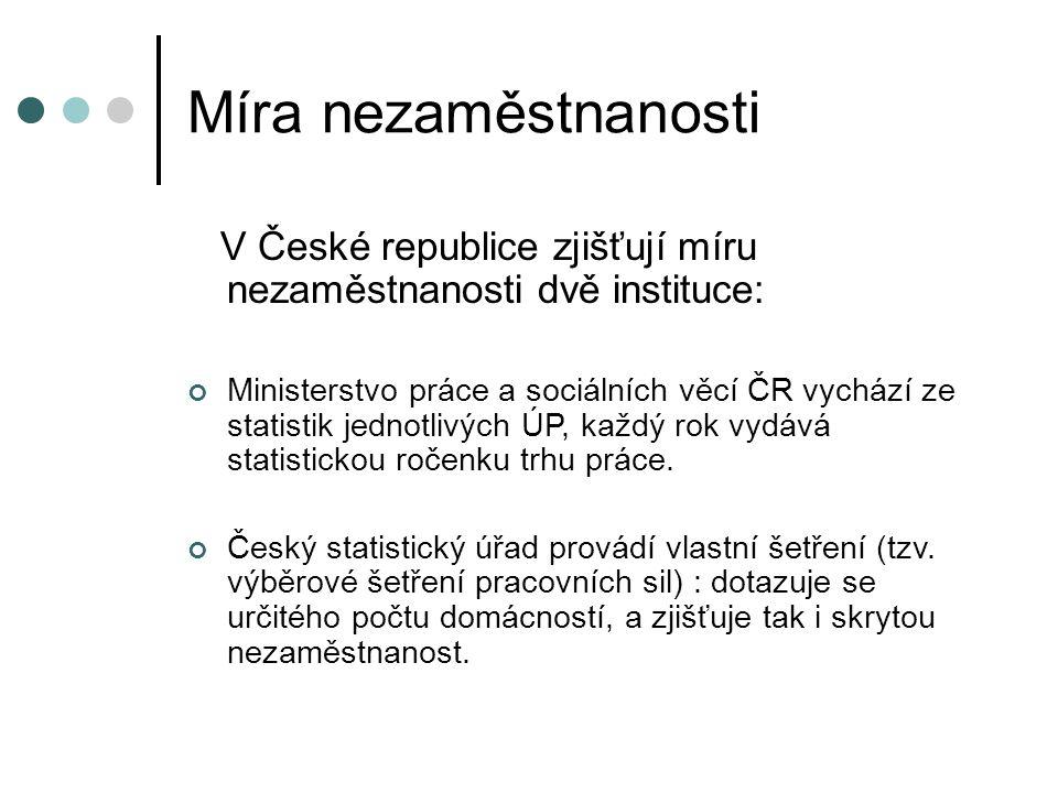 Míra nezaměstnanosti V České republice zjišťují míru nezaměstnanosti dvě instituce: