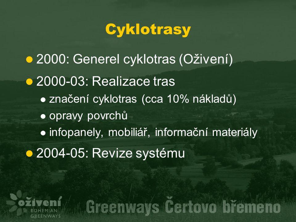 Cyklotrasy 2000: Generel cyklotras (Oživení) 2000-03: Realizace tras