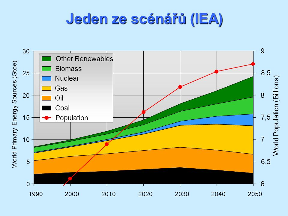 Jeden ze scénářů (IEA) 9 Other Renewables Biomass 8,5 Nuclear Gas 8