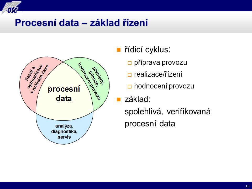 Procesní data – základ řízení