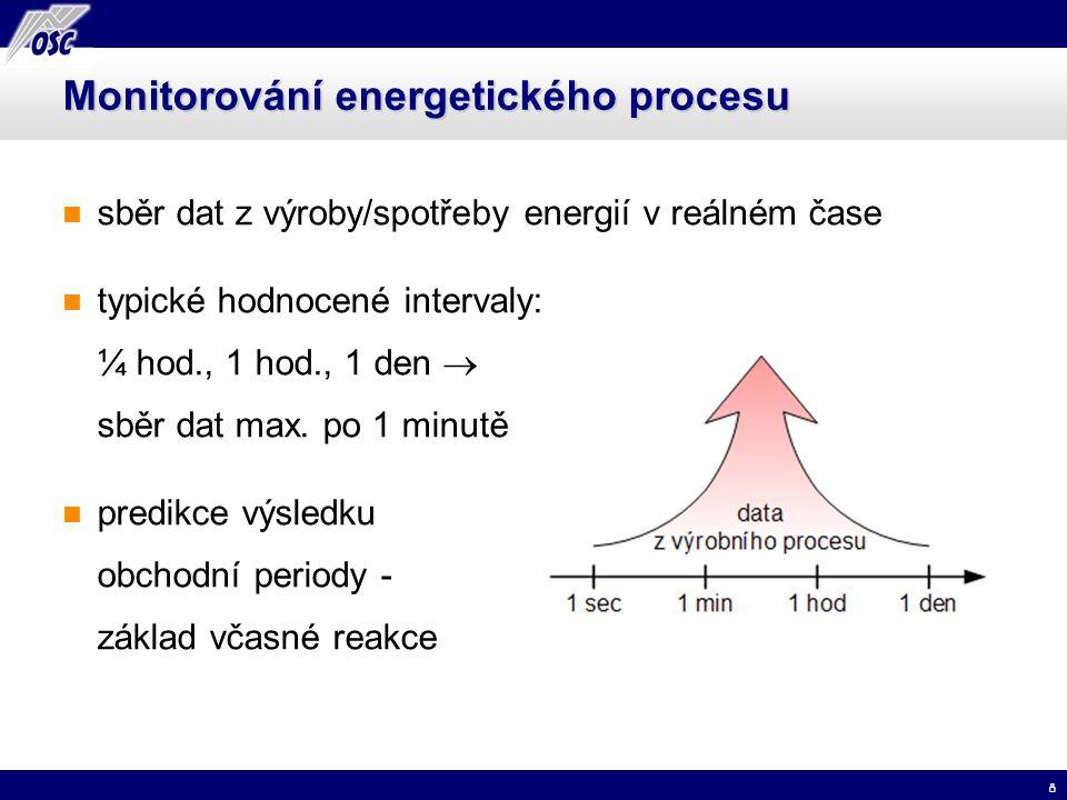 Monitorování energetického procesu
