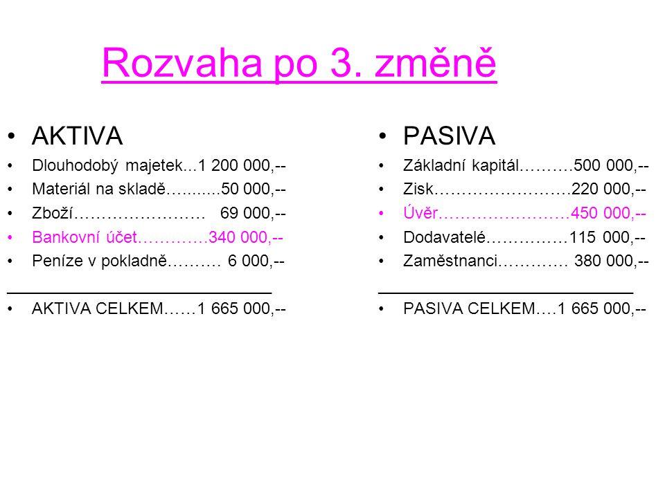 Rozvaha po 3. změně AKTIVA PASIVA Dlouhodobý majetek...1 200 000,--