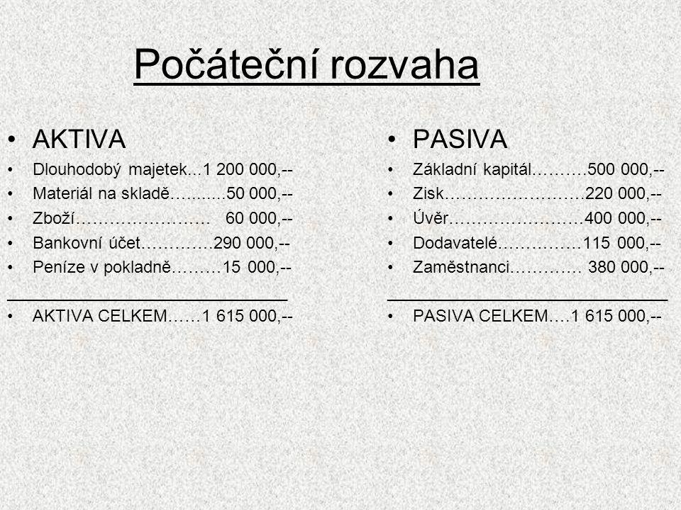 Počáteční rozvaha AKTIVA PASIVA Dlouhodobý majetek...1 200 000,--