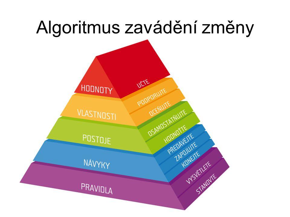 Algoritmus zavádění změny