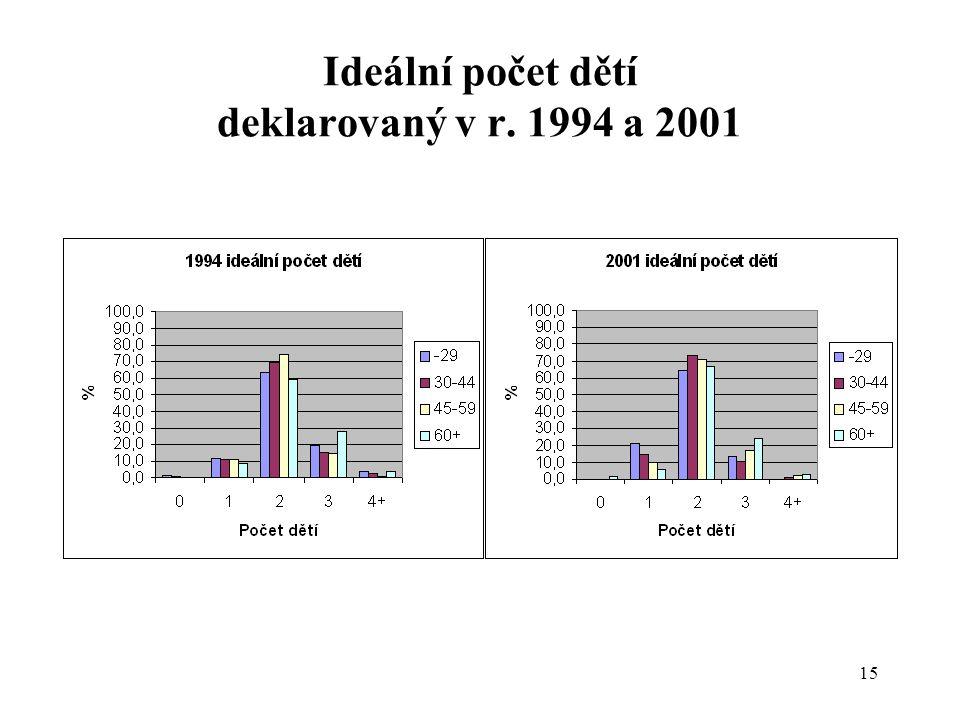 Ideální počet dětí deklarovaný v r. 1994 a 2001