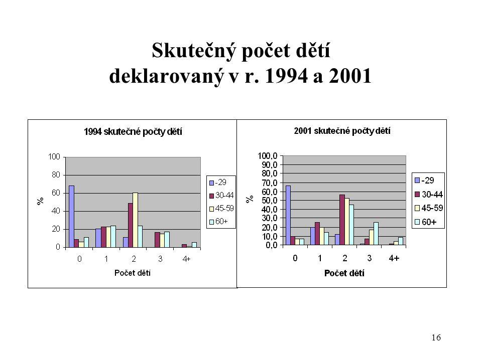 Skutečný počet dětí deklarovaný v r. 1994 a 2001