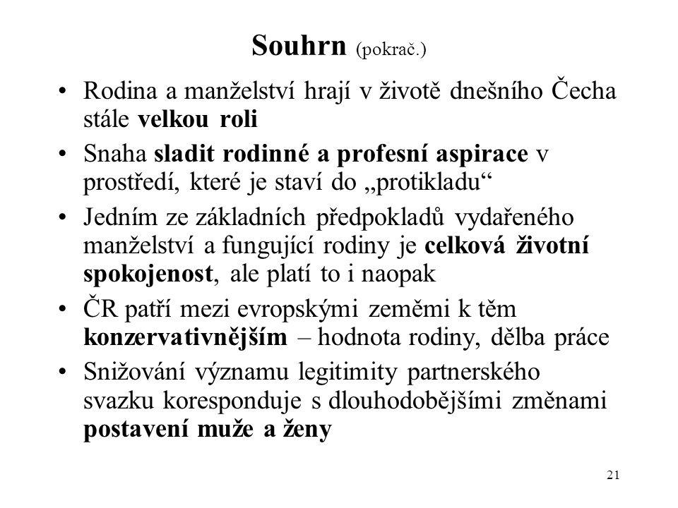 Souhrn (pokrač.) Rodina a manželství hrají v životě dnešního Čecha stále velkou roli.