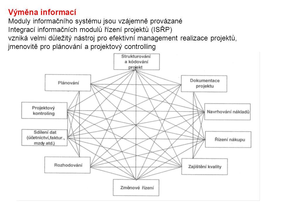 Výměna informací Moduly informačního systému jsou vzájemně provázané