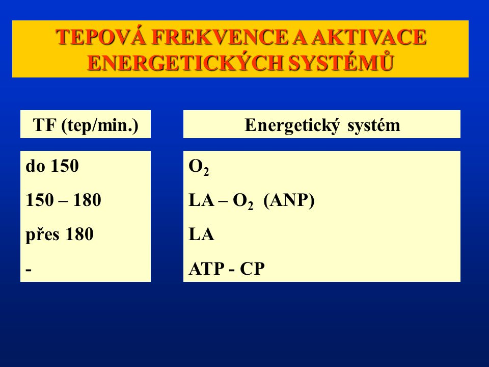TEPOVÁ FREKVENCE A AKTIVACE ENERGETICKÝCH SYSTÉMŮ