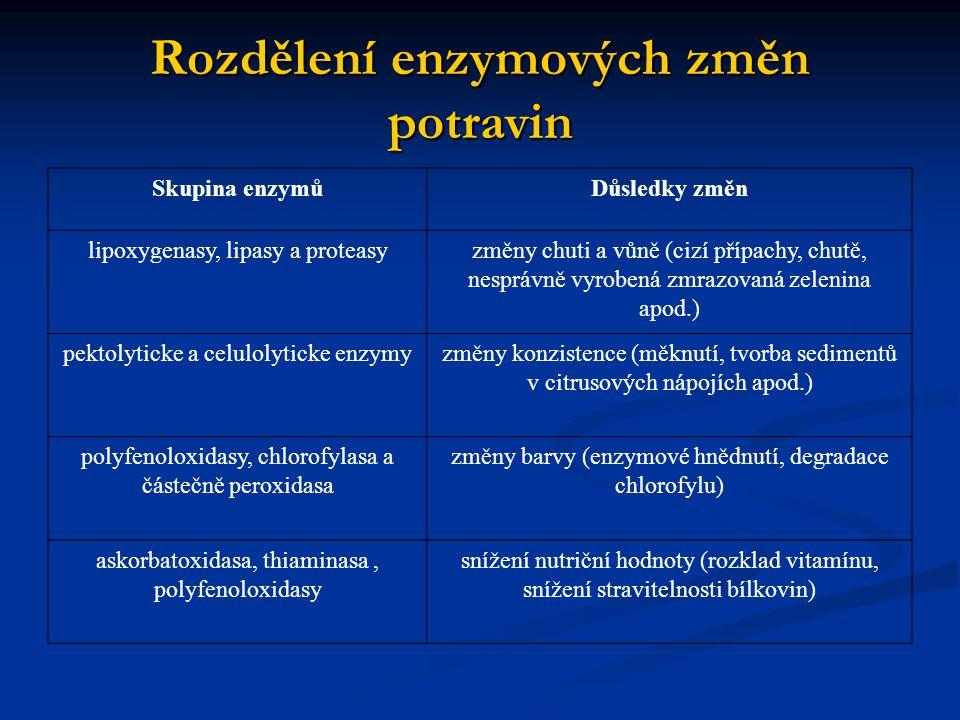 Rozdělení enzymových změn potravin