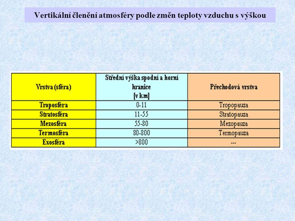 Vertikální členění atmosféry podle změn teploty vzduchu s výškou