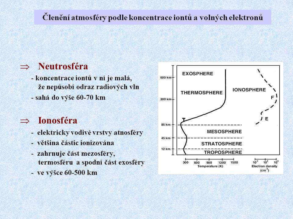 Členění atmosféry podle koncentrace iontů a volných elektronů