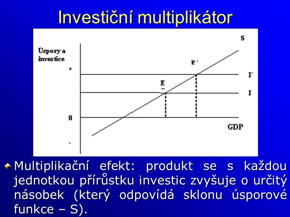 Investiční multiplikátor
