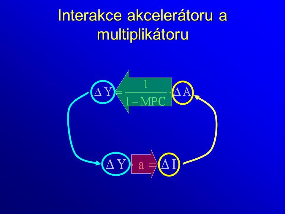 Interakce akcelerátoru a multiplikátoru